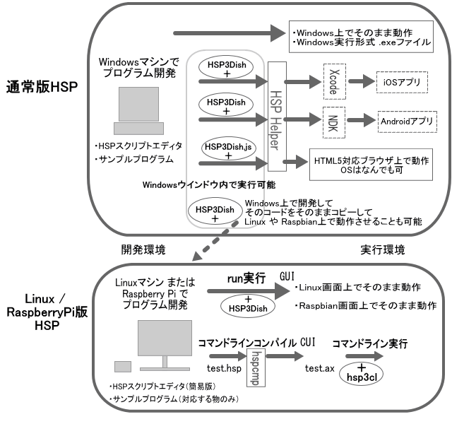 2types_HSP